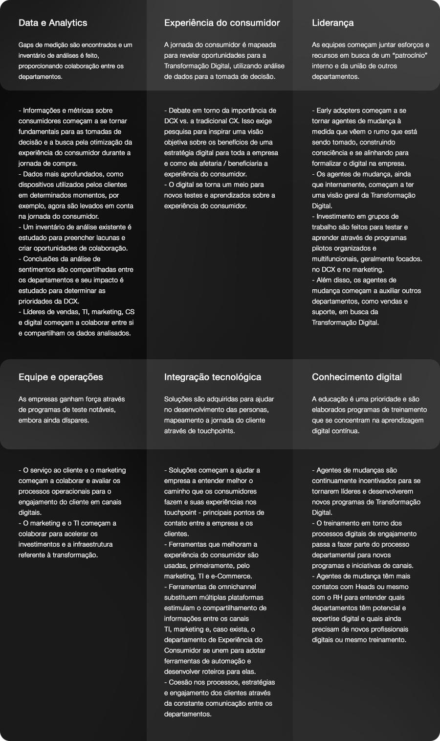 3º Estágio da Transformação Digital em uma empresa