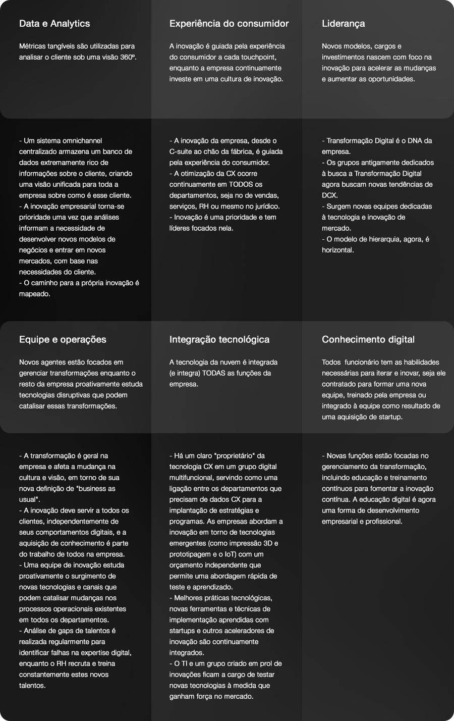 6º Estágio da Transformação Digital em uma empresa