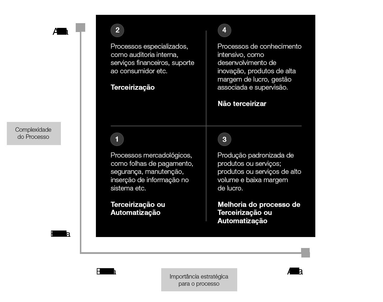 Estratégia de Transformação Digital