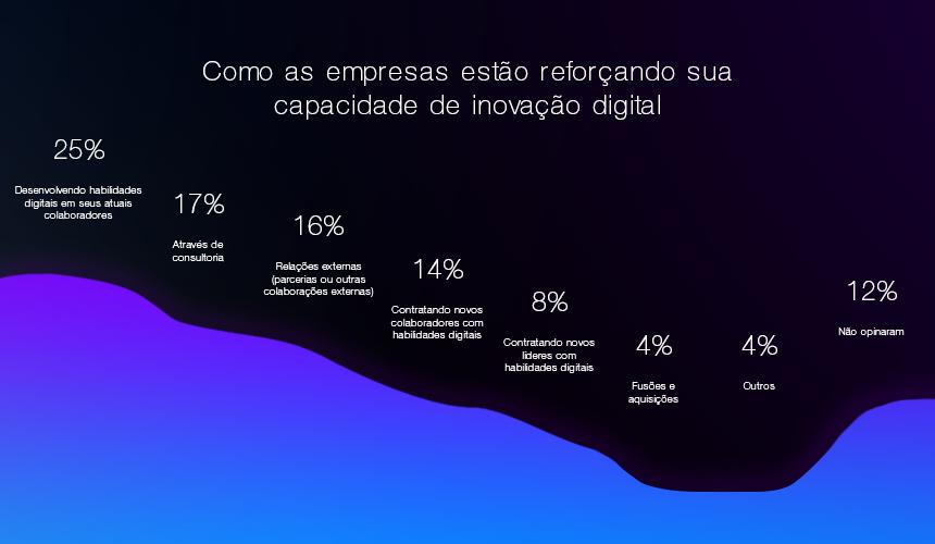 Capacidade das empresas de inovação digital