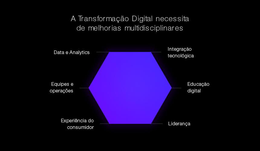 Melhorias multidisciplinares da Transformação Digital