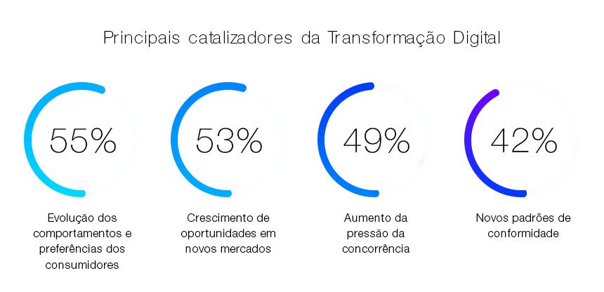 Principais catalizadores da Transformação Digital