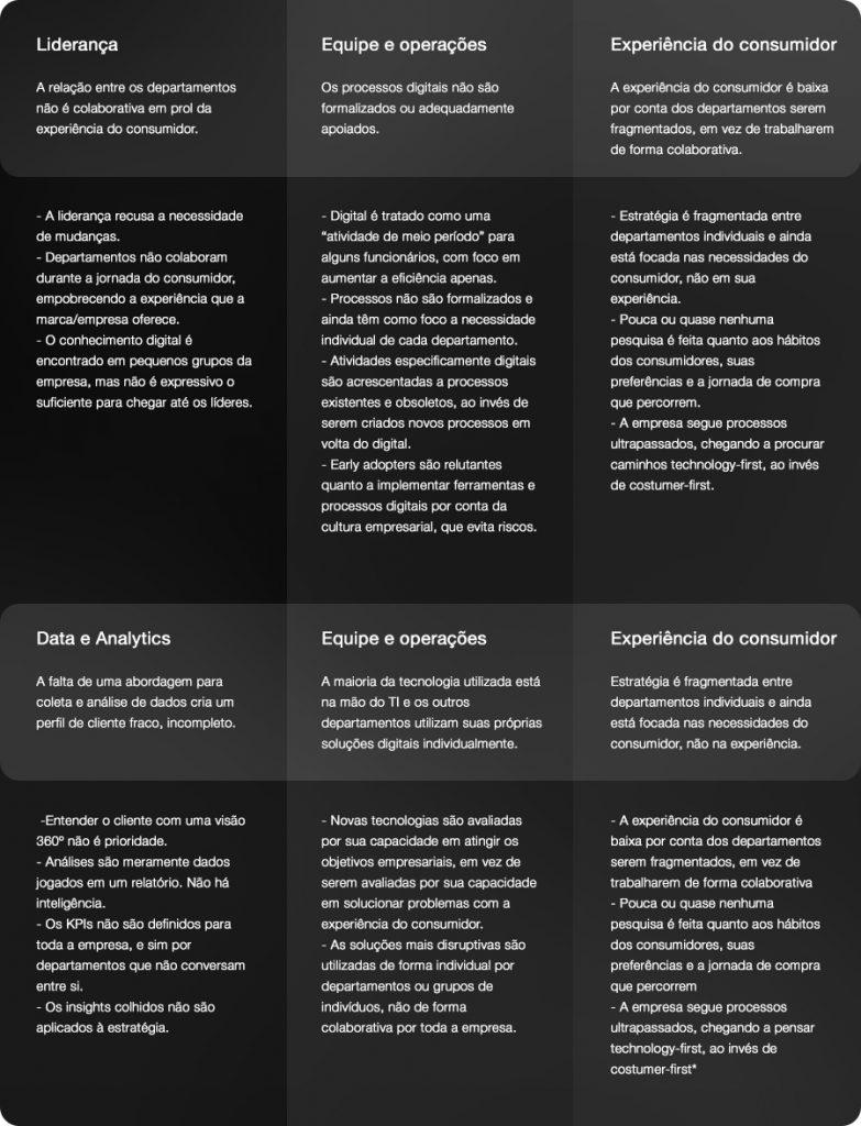Estágios da Transformação Digital em uma empresa