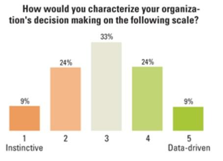 Organizações Data Driven