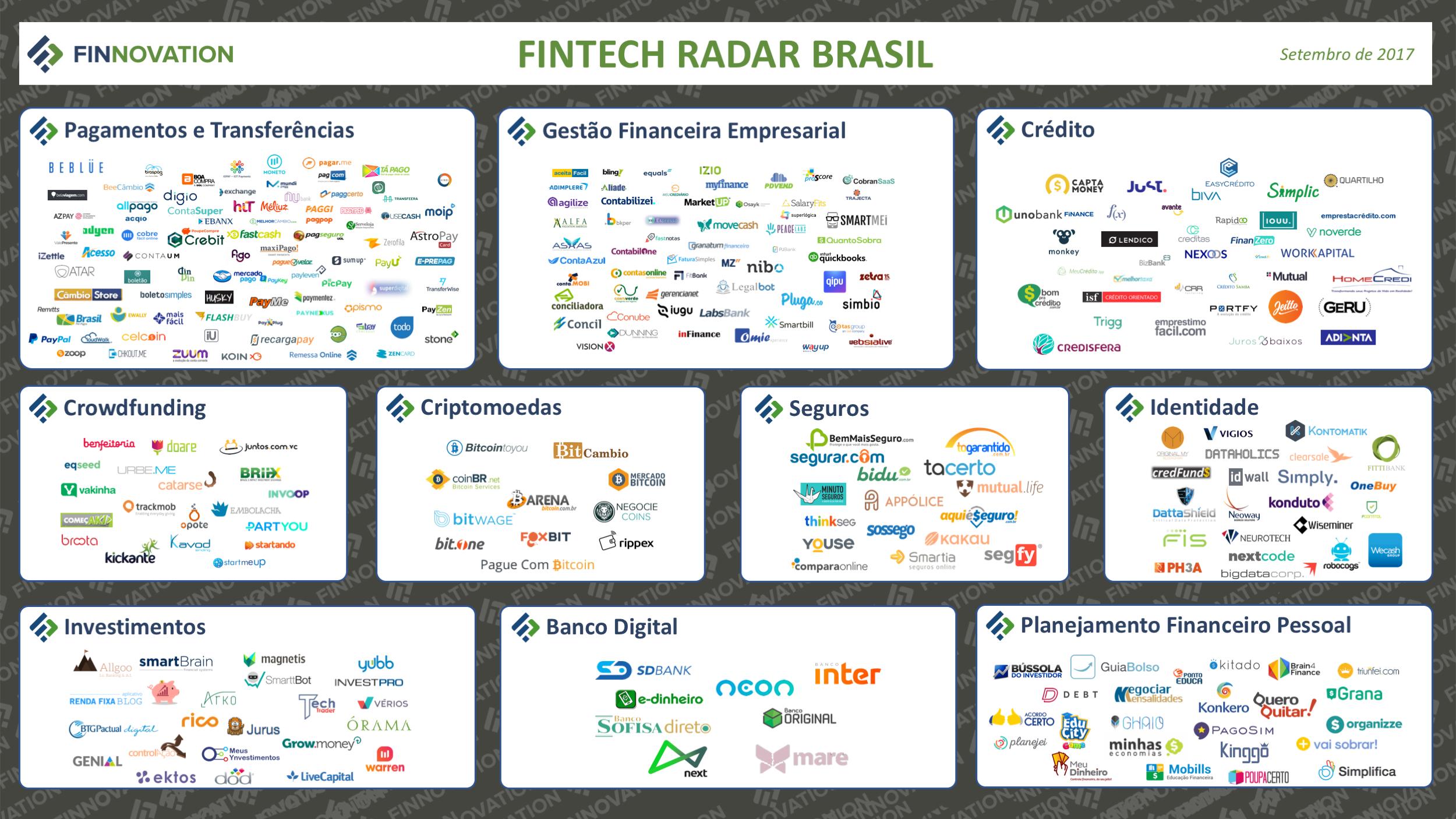 O que são Fintechs - Mapa de Fintechs no Brasil