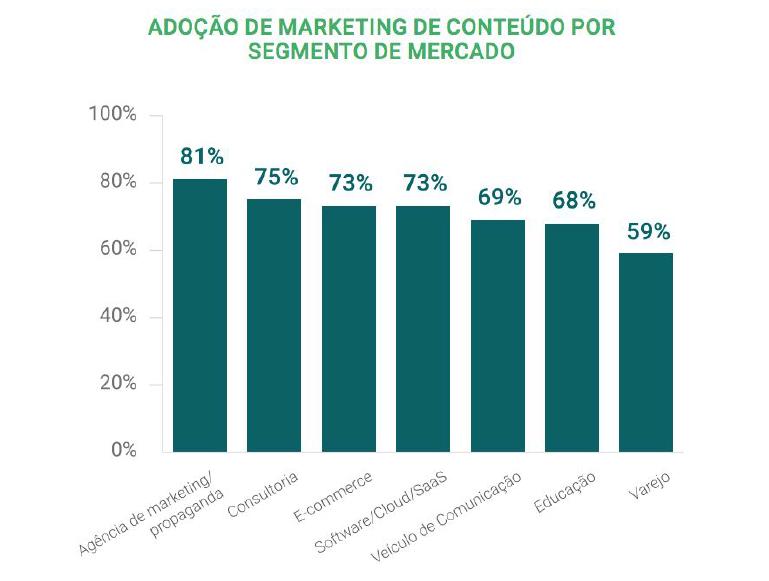 Adoção de Marketing de Conteúdo por segmento de mercado