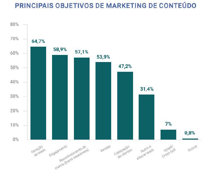 Principais objetivos de marketing de conteúdo