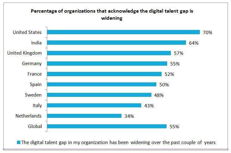 Competências digitais em falta no mercado