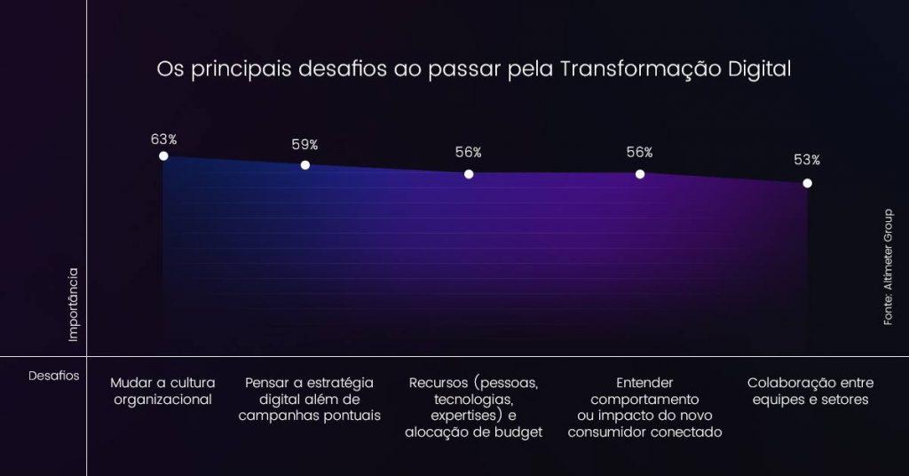 Gráfico de desafios da Transformação Digital