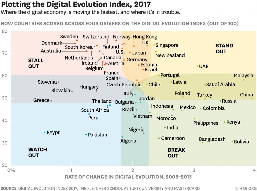 Evolução digital de mais de 40 países