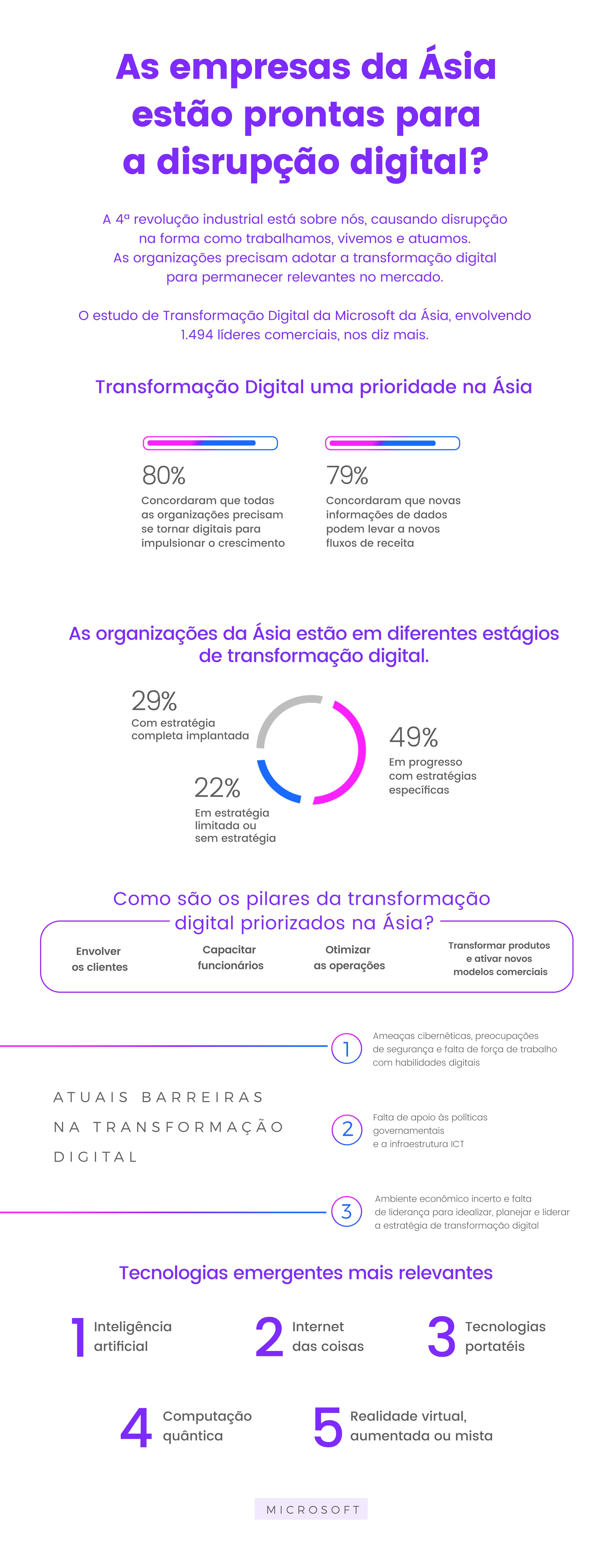 Infográfico - Transformação Digital na Ásia