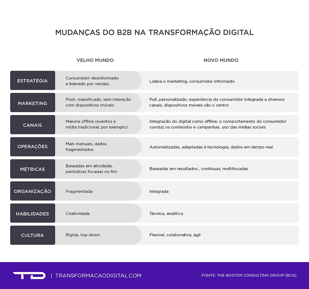 B2B na Transformação Digital  as diferenças entre o passado e o presente db14c9d57127f