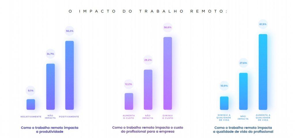 O trabalho remoto se torna um grande aliado das empresas, mostrando que seu futuro é promissor