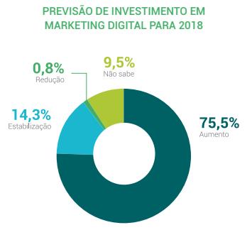 Agências digitais: previsão de investimento em marketing digital para 2018