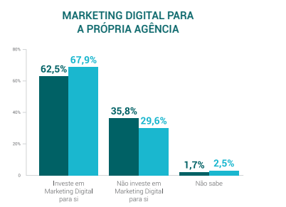 Agências digitais: quantas utilizam o serviço que oferecem?